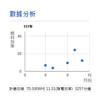 web應用系統_燃料電池_截圖2